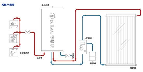 别墅类 - 分体式太阳能热水系统